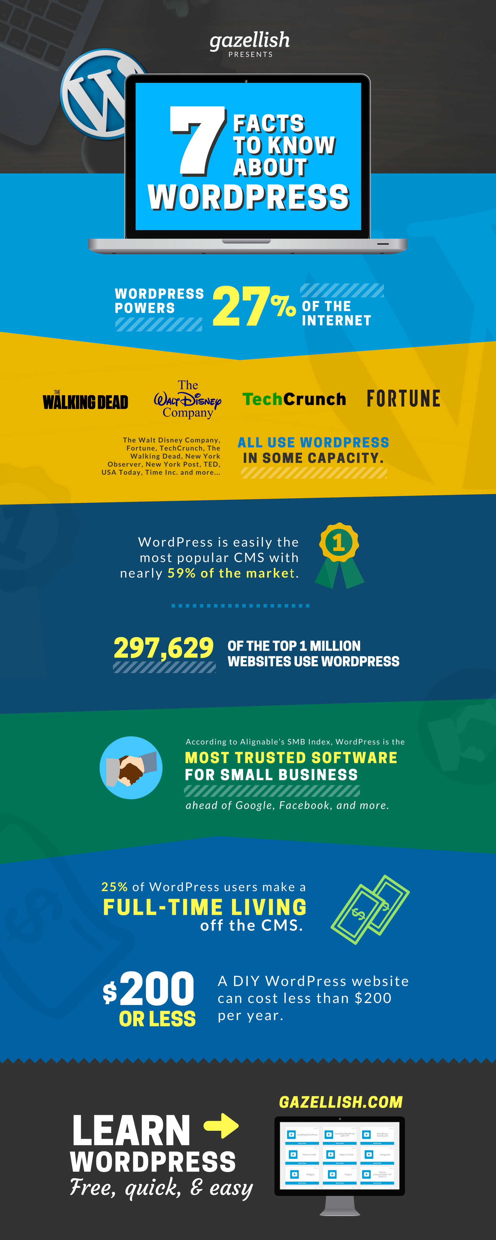 7 Facts to Know About WordPress